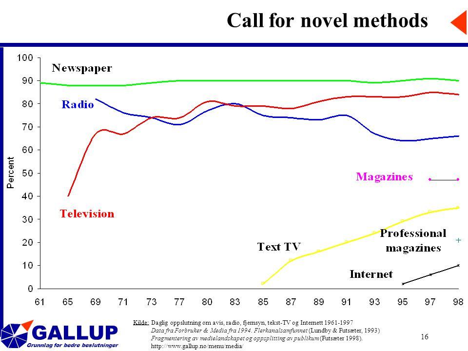 GALLUP Grunnlag for bedre beslutninger 16 Call for novel methods Kilde: Daglig oppslutning om avis, radio, fjernsyn, tekst-TV og Internett 1961-1997 Data fra Forbruker & Media fra 1994.