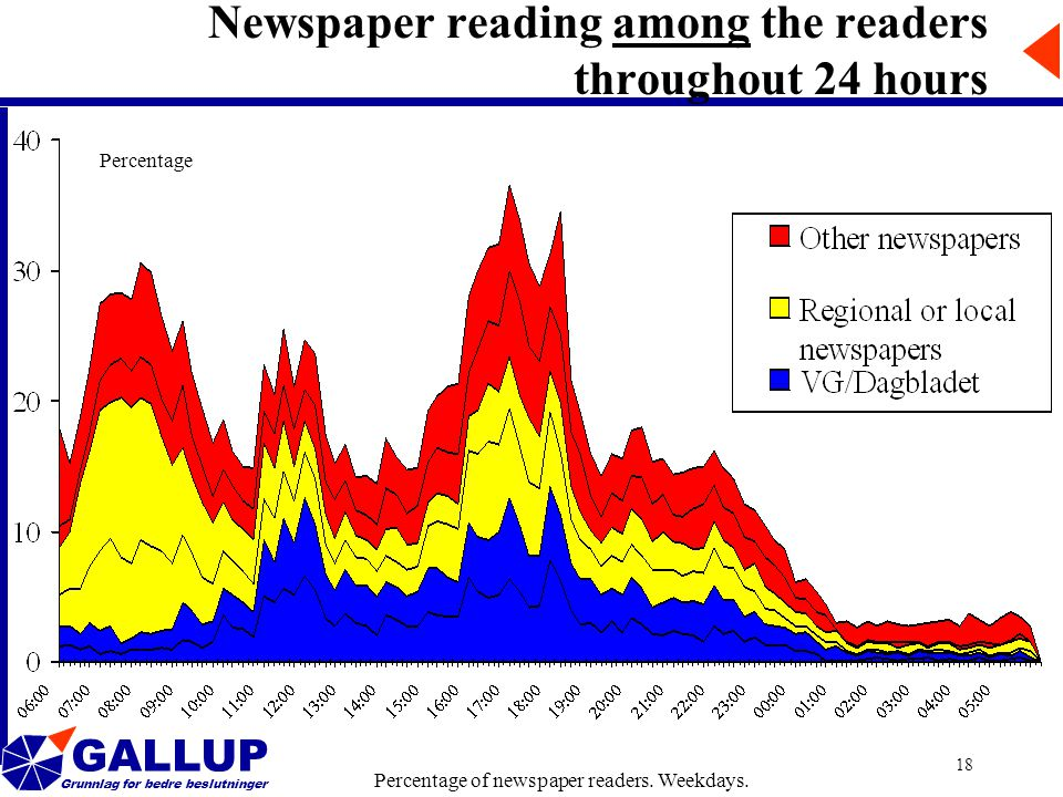 GALLUP Grunnlag for bedre beslutninger 18 Newspaper reading among the readers throughout 24 hours Percentage of newspaper readers.