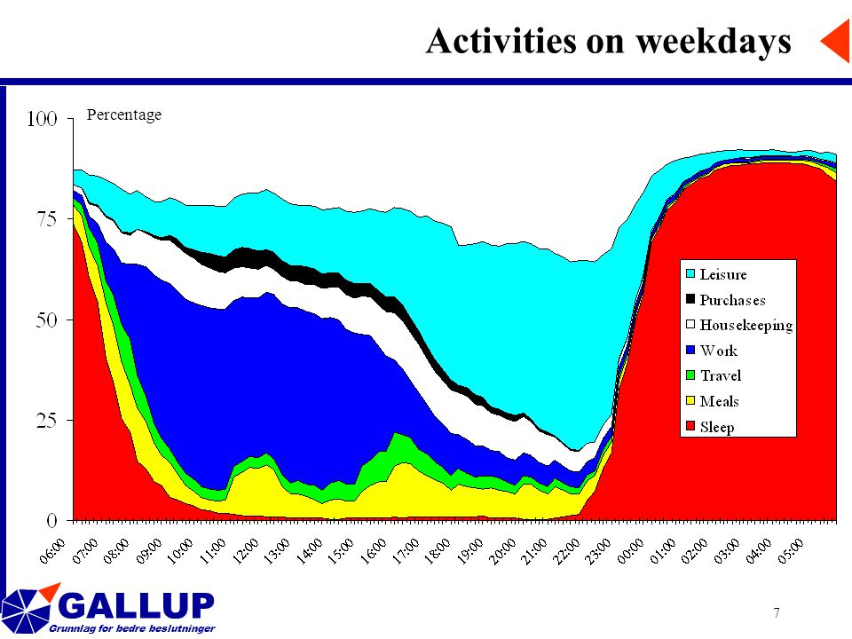 GALLUP Grunnlag for bedre beslutninger 7 Activities on weekdays Percentage