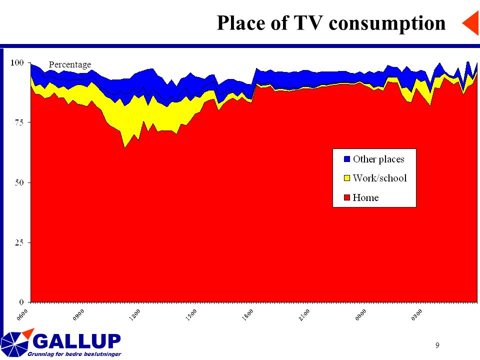 GALLUP Grunnlag for bedre beslutninger 9 Place of TV consumption Percentage