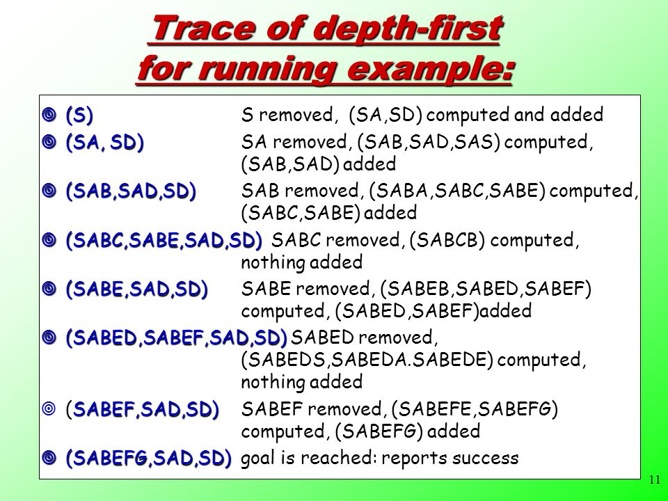 11 Trace of depth-first for running example:  (S) S removed, (SA,SD) computed and added  (SA, SD)SA removed, (SAB,SAD,SAS) computed, (SAB,SAD) added  (SAB,SAD,SD) SAB removed, (SABA,SABC,SABE) computed, (SABC,SABE) added  (SABC,SABE,SAD,SD) SABC removed, (SABCB) computed, nothing added  (SABE,SAD,SD)SABE removed, (SABEB,SABED,SABEF) computed, (SABED,SABEF)added  (SABED,SABEF,SAD,SD) SABED removed, (SABEDS,SABEDA.SABEDE) computed, nothing added  (SABEF,SAD,SD) SABEF removed, (SABEFE,SABEFG) computed, (SABEFG) added  (SABEFG,SAD,SD)goal is reached: reports success