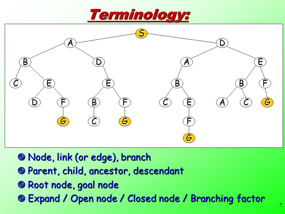 5Terminology:  Node, link (or edge), branch  Parent, child, ancestor, descendant  Root node, goal node  Expand / Open node / Closed node / Branching factor S AD BDEA CEEBBF DFBFCEACG GCGF G
