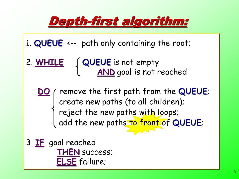 9 Depth-first algorithm: 1. QUEUE <-- path only containing the root; 2.