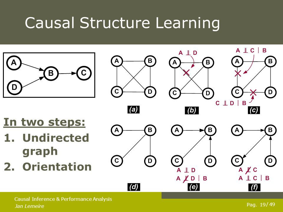 Pag. Jan Lemeire / 49 19 Causal Inference & Performance Analysis Causal Structure Learning In two steps: 1.Undirected graph 2.Orientation