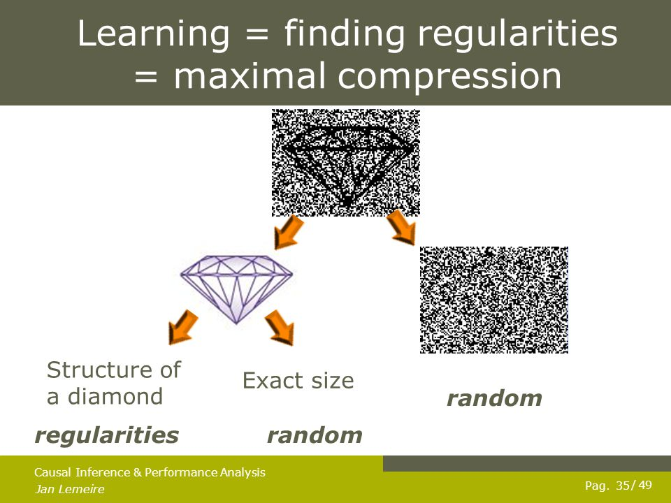 Pag. Jan Lemeire / 49 35 Causal Inference & Performance Analysis Learning = finding regularities = maximal compression regularities random Structure o