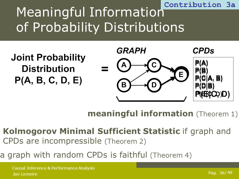 Pag. Jan Lemeire / 49 36 Causal Inference & Performance Analysis Meaningful Information of Probability Distributions meaningful information (Theorem 1