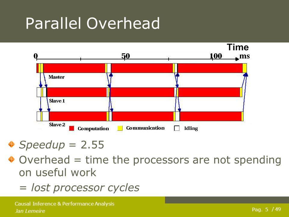 Pag. Jan Lemeire / 49 5 Causal Inference & Performance Analysis Parallel Overhead Speedup = 2.55 Overhead = time the processors are not spending on us