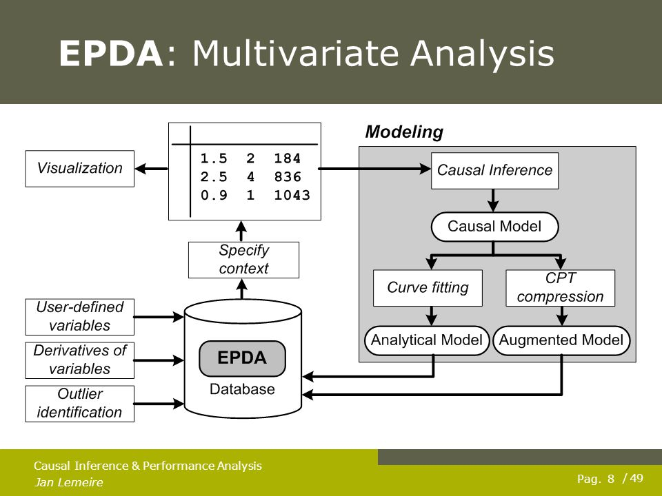 Pag. Jan Lemeire / 49 8 Causal Inference & Performance Analysis EPDA: Multivariate Analysis