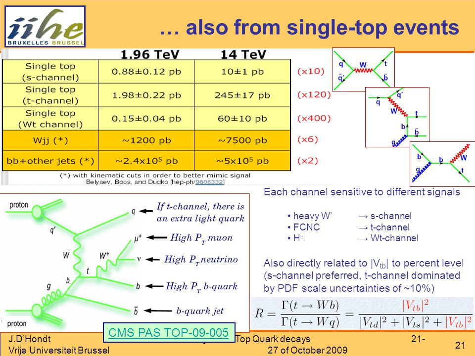 J.D'Hondt Vrije Universiteit Brussel Physics in Top Quark decays 21- 27 of October 2009 21 … also from single-top events Each channel sensitive to different signals heavy W'→ s-channel FCNC→ t-channel H ± → Wt-channel Also directly related to |V tb | to percent level (s-channel preferred, t-channel dominated by PDF scale uncertainties of ~10%) CMS PAS TOP-09-005