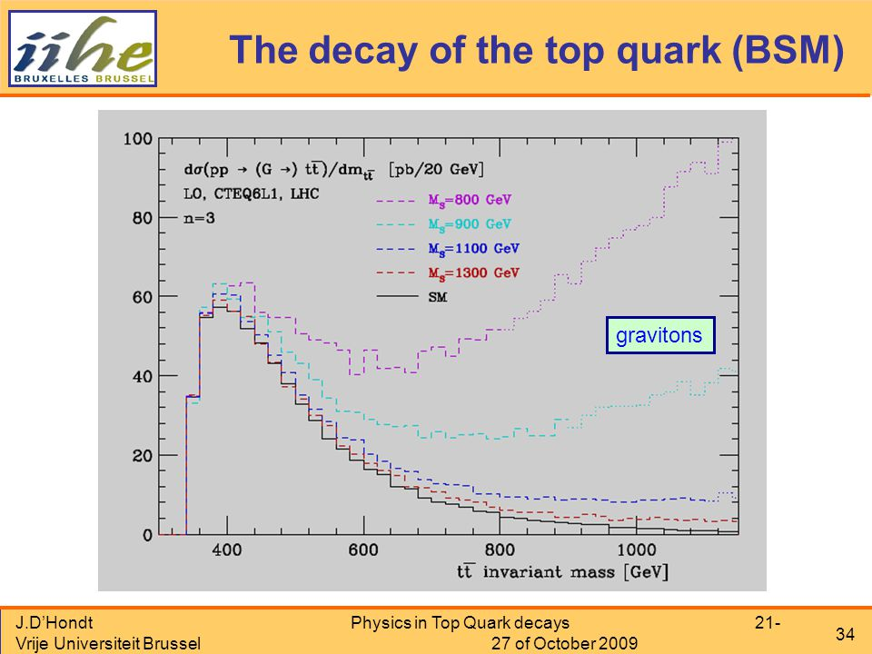 J.D'Hondt Vrije Universiteit Brussel Physics in Top Quark decays 21- 27 of October 2009 34 The decay of the top quark (BSM) gravitons