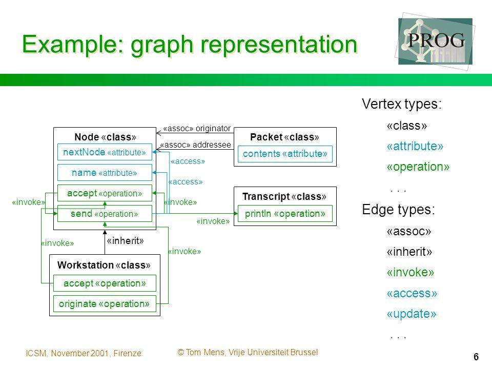 ICSM, November 2001, Firenze © Tom Mens, Vrije Universiteit Brussel 6 Example: graph representation «assoc» originator Packet «class»Node «class» accept «operation» send «operation» «inherit» Vertex types: «class» «attribute» «operation»...