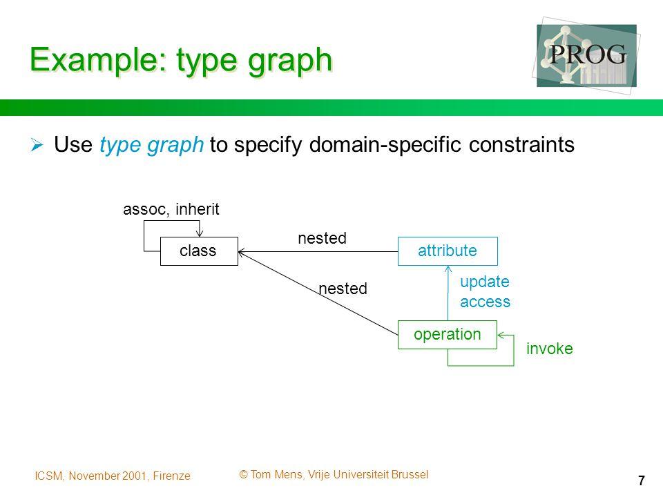 ICSM, November 2001, Firenze © Tom Mens, Vrije Universiteit Brussel 7 Example: type graph nested operation attributeclass assoc, inherit update access invoke nested  Use type graph to specify domain-specific constraints