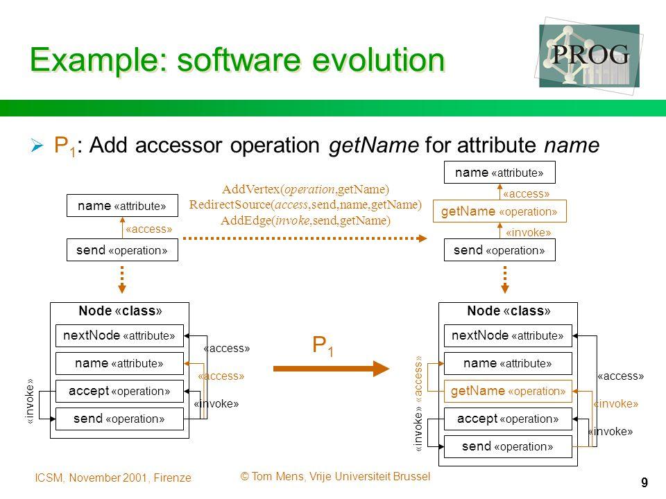 ICSM, November 2001, Firenze © Tom Mens, Vrije Universiteit Brussel 9 Example: software evolution  P 1 : Add accessor operation getName for attribute name Node «class» accept «operation» send «operation» name «attribute» nextNode «attribute» «access» «invoke» Node «class» accept «operation» send «operation» name «attribute» nextNode «attribute» «access» «invoke» getName «operation» «invoke» «access» AddVertex(operation,getName) RedirectSource(access,send,name,getName) AddEdge(invoke,send,getName) send «operation» name «attribute» «access» getName «operation» name «attribute» «access» send «operation» «invoke» P1P1