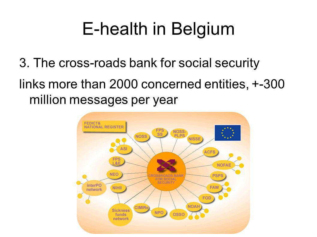 E-health in Belgium 3. The cross-roads bank for social security links more than 2000 concerned entities, +-300 million messages per year