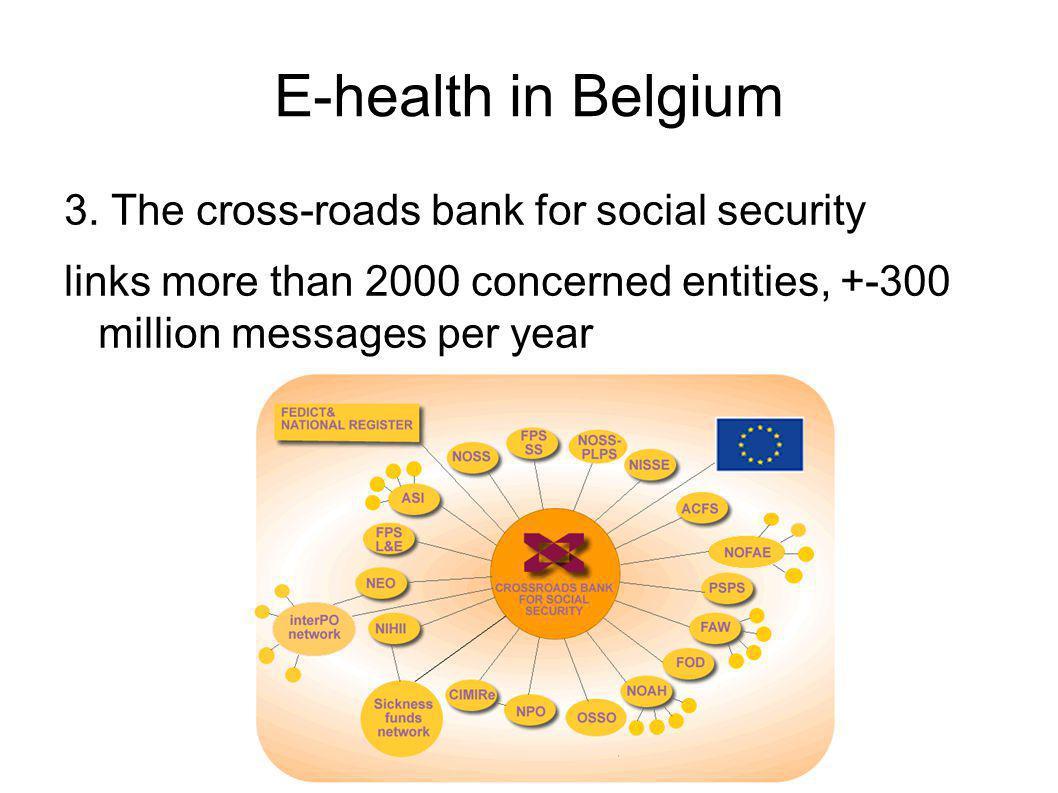E-health in Belgium 3.