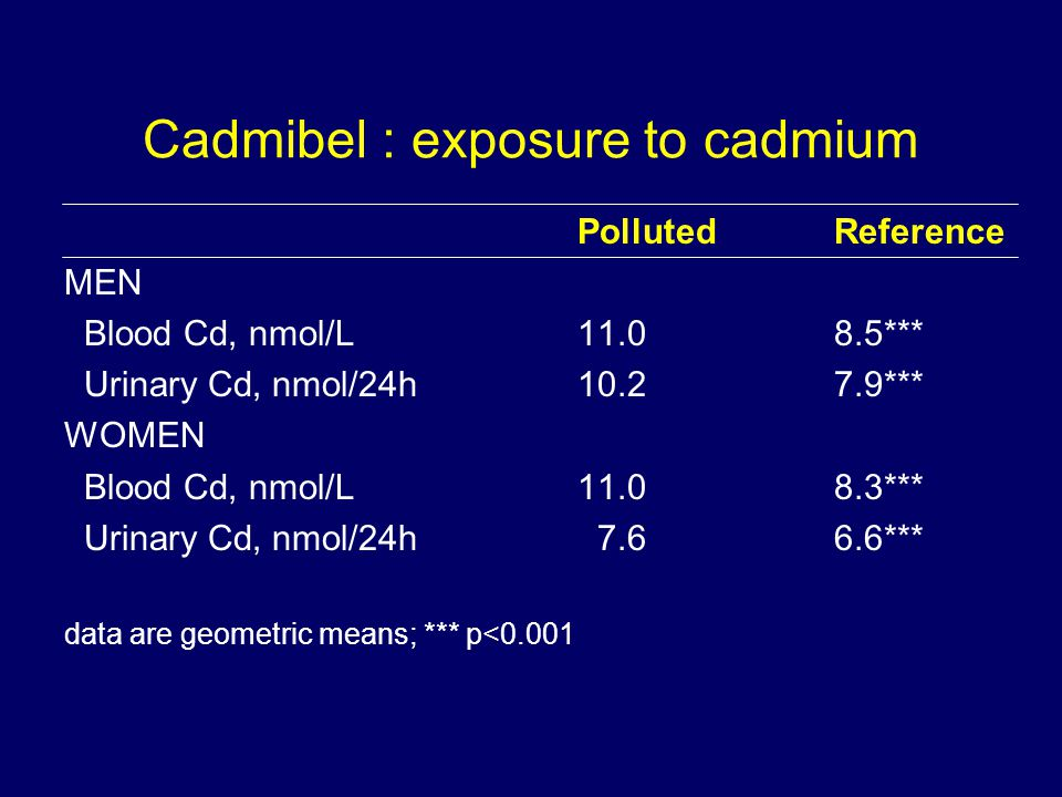 Cadmibel : exposure to cadmium PollutedReference MEN Blood Cd, nmol/L *** Urinary Cd, nmol/24h *** WOMEN Blood Cd, nmol/L *** Urinary Cd, nmol/24h *** data are geometric means; *** p<0.001