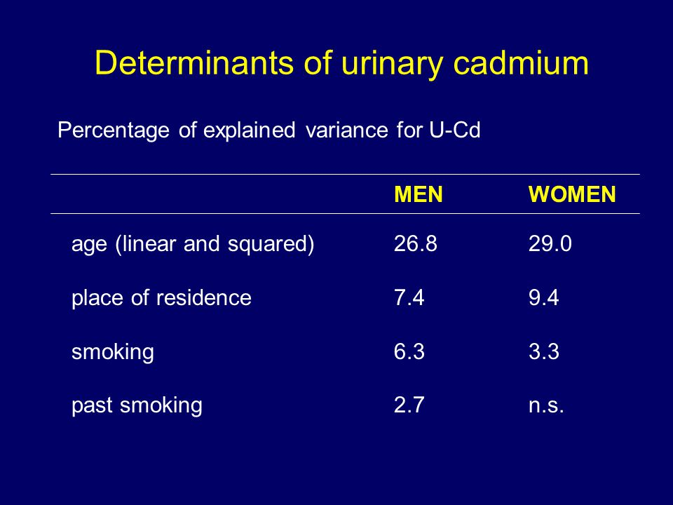 Determinants of urinary cadmium Percentage of explained variance for U-Cd MENWOMEN age (linear and squared) place of residence smoking past smoking 2.7n.s.