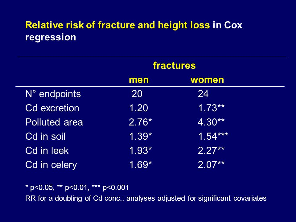 Relative risk of fracture and height loss in Cox regression fractures men women N° endpoints Cd excretion ** Polluted area2.76*4.30** Cd in soil1.39*1.54*** Cd in leek1.93*2.27** Cd in celery1.69*2.07** * p<0.05, ** p<0.01, *** p<0.001 RR for a doubling of Cd conc.; analyses adjusted for significant covariates