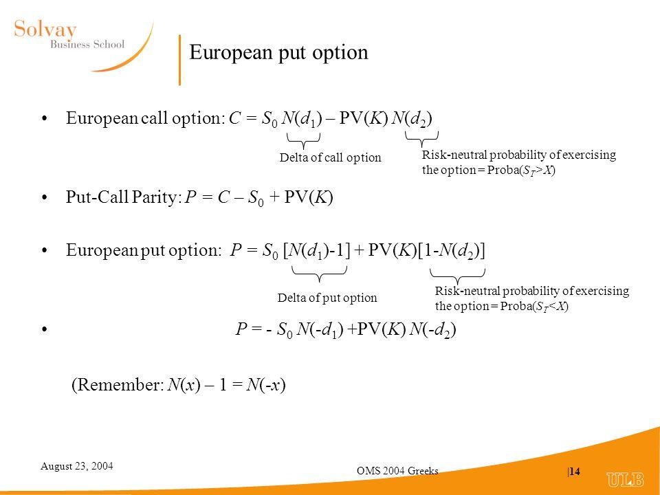 August 23, 2004 OMS 2004 Greeks |14 European put option European call option: C = S 0 N(d 1 ) – PV(K) N(d 2 ) Put-Call Parity: P = C – S 0 + PV(K) European put option: P = S 0 [N(d 1 )-1] + PV(K)[1-N(d 2 )] P = - S 0 N(-d 1 ) +PV(K) N(-d 2 ) Delta of call option Risk-neutral probability of exercising the option = Proba(S T >X) Delta of put option Risk-neutral probability of exercising the option = Proba(S T <X) (Remember: N(x) – 1 = N(-x)