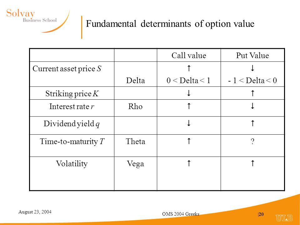 August 23, 2004 OMS 2004 Greeks |20 Fundamental determinants of option value Call valuePut Value Current asset price S Delta  0 < Delta < 1  - 1 < Delta < 0 Striking price K  Interest rate rRho  Dividend yield q  Time-to-maturity TTheta  .