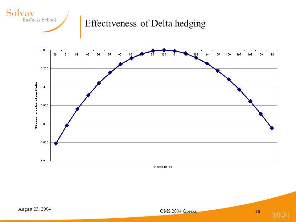 August 23, 2004 OMS 2004 Greeks |28 Effectiveness of Delta hedging
