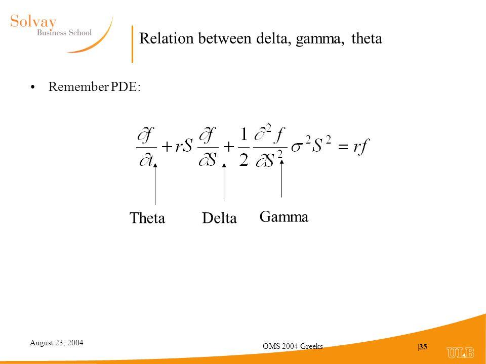 August 23, 2004 OMS 2004 Greeks |35 Relation between delta, gamma, theta Remember PDE: ThetaDelta Gamma