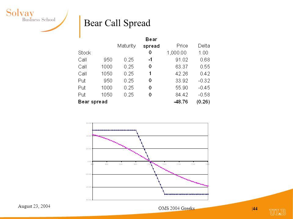 August 23, 2004 OMS 2004 Greeks |44 Bear Call Spread