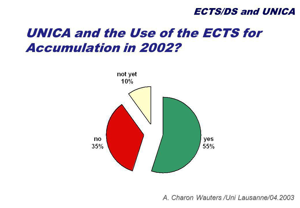 A.Charon Wauters /Uni Lausanne/04.2003 UNICA and the Use of the ECTS for Accumulation in 2002.