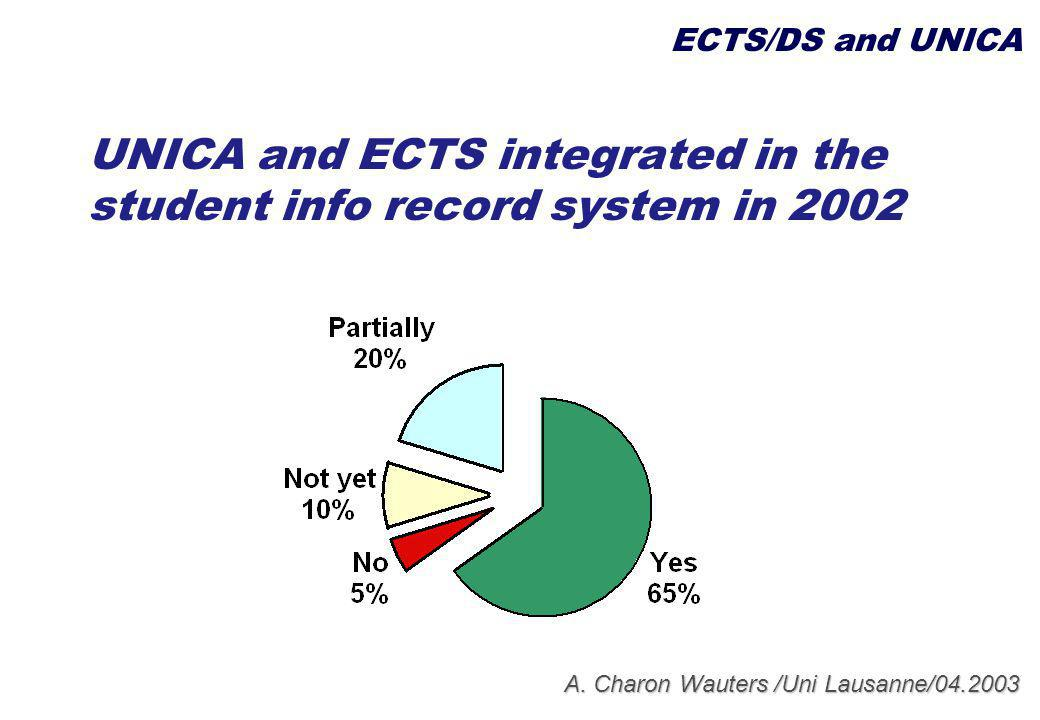 A. Charon Wauters /Uni Lausanne/04.2003 UNICA and ECTS integrated in the student info record system in 2002 ECTS/DS and UNICA