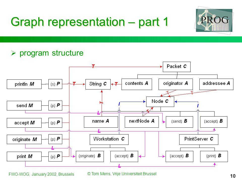 FWO-WOG, January 2002, Brussels © Tom Mens, Vrije Universiteit Brussel 10 Graph representation – part 1  program structure