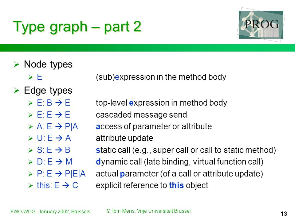 FWO-WOG, January 2002, Brussels © Tom Mens, Vrije Universiteit Brussel 13 Type graph – part 2  Node types  E(sub)expression in the method body  Edge types  E: B  Etop-level expression in method body  E: E  Ecascaded message send  A: E  P|Aaccess of parameter or attribute  U: E  Aattribute update  S: E  Bstatic call (e.g., super call or call to static method)  D: E  Mdynamic call (late binding, virtual function call)  P: E  P|E|Aactual parameter (of a call or attribute update)  this: E  Cexplicit reference to this object