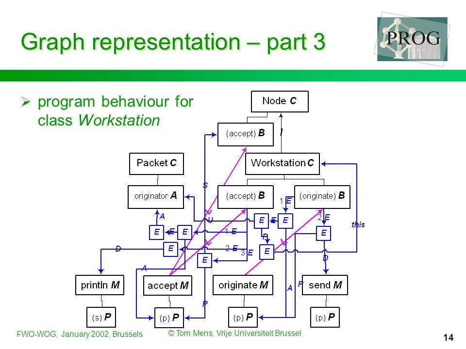 FWO-WOG, January 2002, Brussels © Tom Mens, Vrije Universiteit Brussel 14 Graph representation – part 3  program behaviour for class Workstation