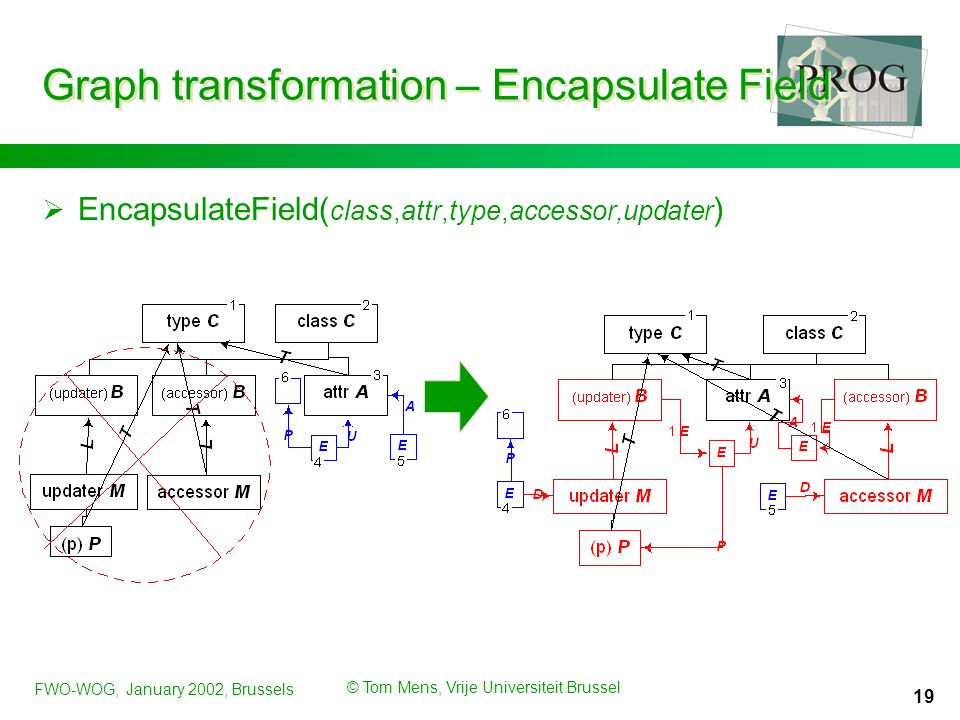 FWO-WOG, January 2002, Brussels © Tom Mens, Vrije Universiteit Brussel 19 Graph transformation – Encapsulate Field  EncapsulateField( class,attr,type