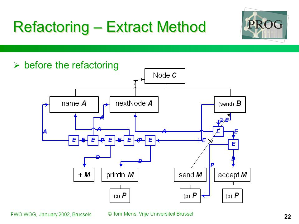 FWO-WOG, January 2002, Brussels © Tom Mens, Vrije Universiteit Brussel 22 Refactoring – Extract Method  before the refactoring