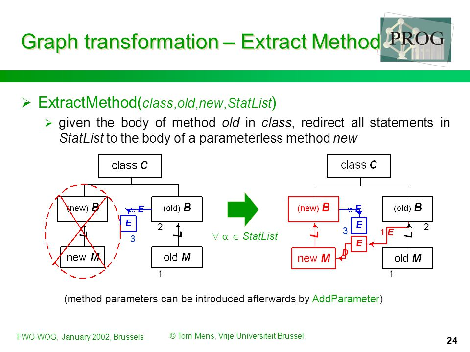 FWO-WOG, January 2002, Brussels © Tom Mens, Vrije Universiteit Brussel 24 Graph transformation – Extract Method  ExtractMethod( class,old,new,StatLis