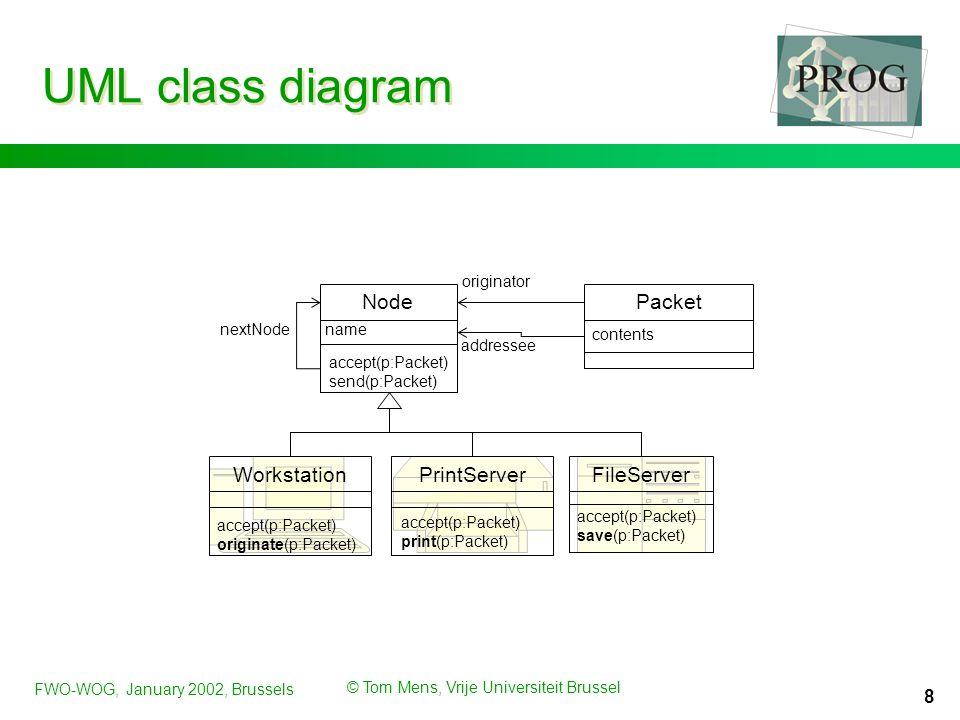 FWO-WOG, January 2002, Brussels © Tom Mens, Vrije Universiteit Brussel 8 UML class diagram accept(p:Packet) originate(p:Packet) Workstation contents P