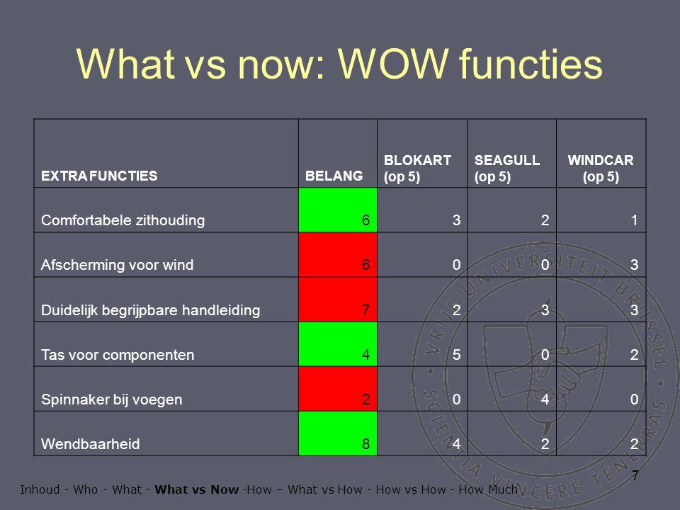 7 What vs now: WOW functies EXTRA FUNCTIESBELANG BLOKART (op 5) SEAGULL (op 5) WINDCAR (op 5) Comfortabele zithouding6321 Afscherming voor wind6003 Duidelijk begrijpbare handleiding7233 Tas voor componenten4502 Spinnaker bij voegen2040 Wendbaarheid8422 Inhoud - Who - What - What vs Now -How – What vs How - How vs How - How Much
