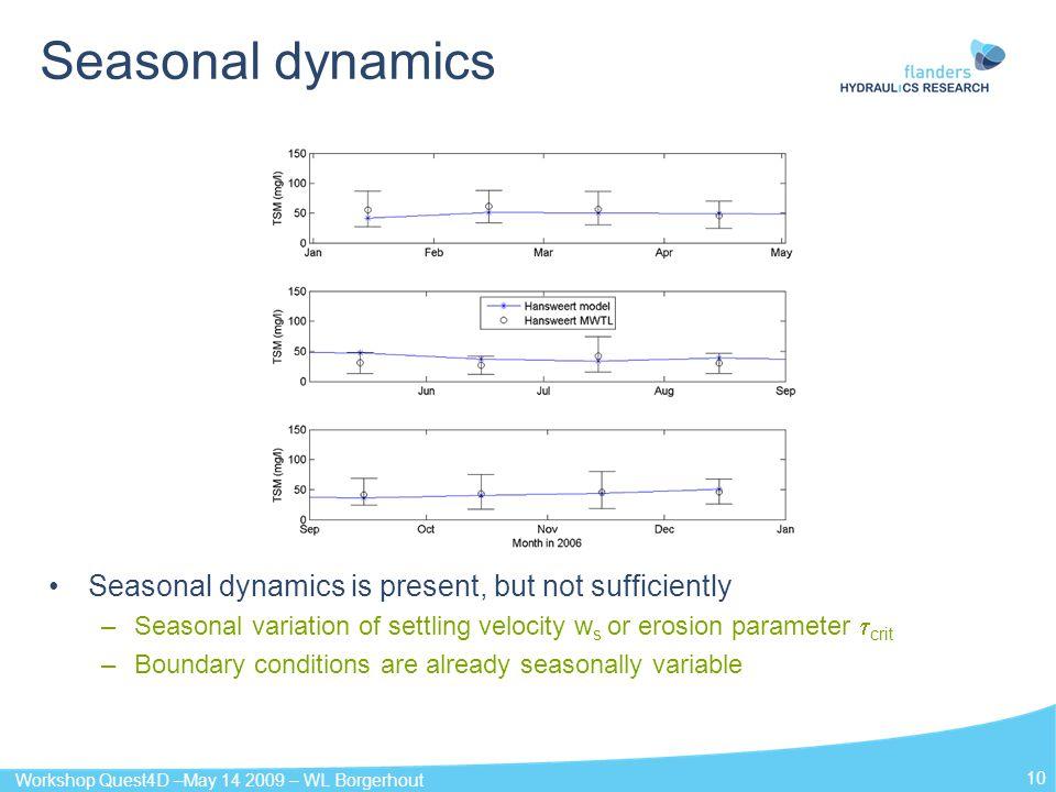 Workshop Quest4D –May 14 2009 – WL Borgerhout 10 Seasonal dynamics Seasonal dynamics is present, but not sufficiently –Seasonal variation of settling