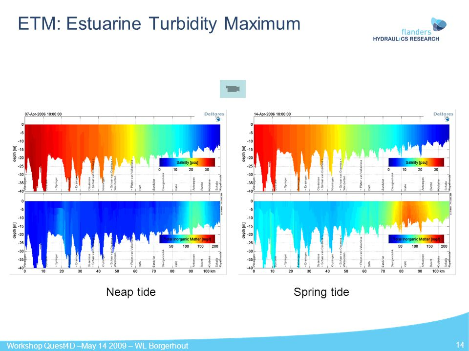 Workshop Quest4D –May 14 2009 – WL Borgerhout 14 ETM: Estuarine Turbidity Maximum Neap tideSpring tide