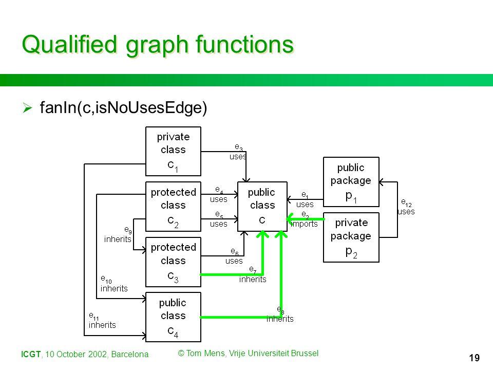 ICGT, 10 October 2002, Barcelona © Tom Mens, Vrije Universiteit Brussel 19 Qualified graph functions  fanIn(c,isNoUsesEdge)