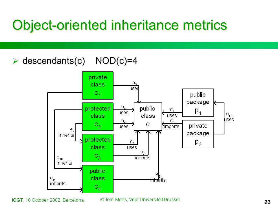 ICGT, 10 October 2002, Barcelona © Tom Mens, Vrije Universiteit Brussel 23 Object-oriented inheritance metrics  descendants(c)NOD(c)=4