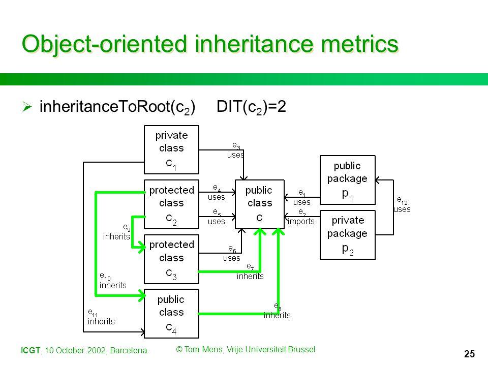 ICGT, 10 October 2002, Barcelona © Tom Mens, Vrije Universiteit Brussel 25 Object-oriented inheritance metrics  inheritanceToRoot(c 2 )DIT(c 2 )=2