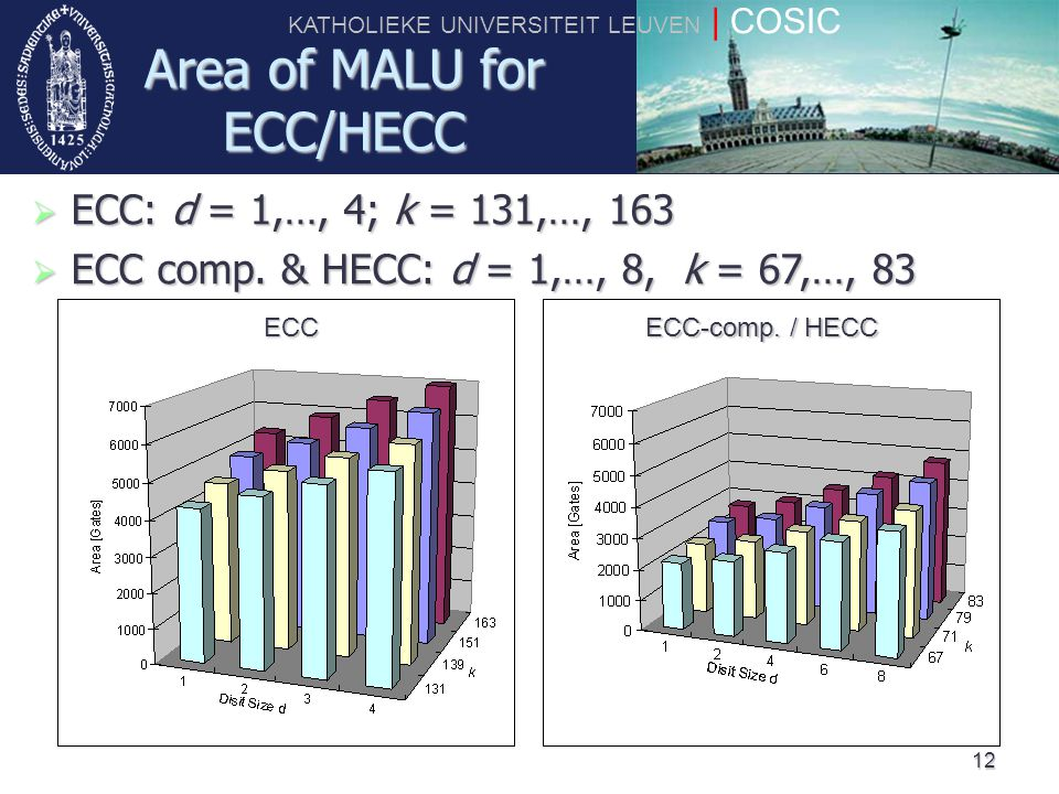 KATHOLIEKE UNIVERSITEIT LEUVEN | COSIC 12 Area of MALU for ECC/HECC  ECC: d = 1,…, 4; k = 131,…, 163  ECC comp. & HECC: d = 1,…, 8, k = 67,…, 83 ECC