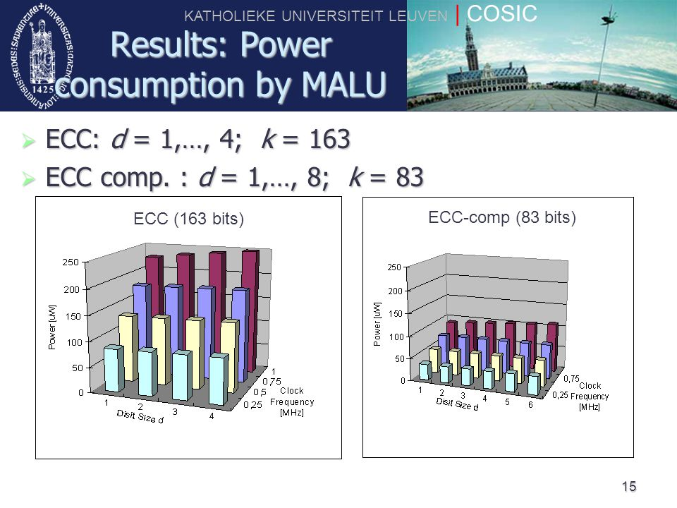 KATHOLIEKE UNIVERSITEIT LEUVEN | COSIC 15 Results: Power consumption by MALU ECC (163 bits) ECC-comp (83 bits)  ECC: d = 1,…, 4; k = 163  ECC comp.