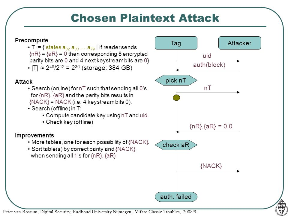 Peter van Rossum, Digital Security, Radboud University Nijmegen, Mifare Classic Troubles, 2008/9. Chosen Plaintext Attack TagAttacker auth. failed uid