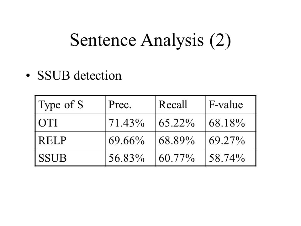 Sentence Analysis (2) SSUB detection Type of SPrec.RecallF-value OTI71.43%65.22%68.18% RELP69.66%68.89%69.27% SSUB56.83%60.77%58.74%