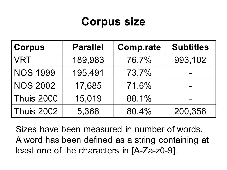 Corpus size Sizes have been measured in number of words.