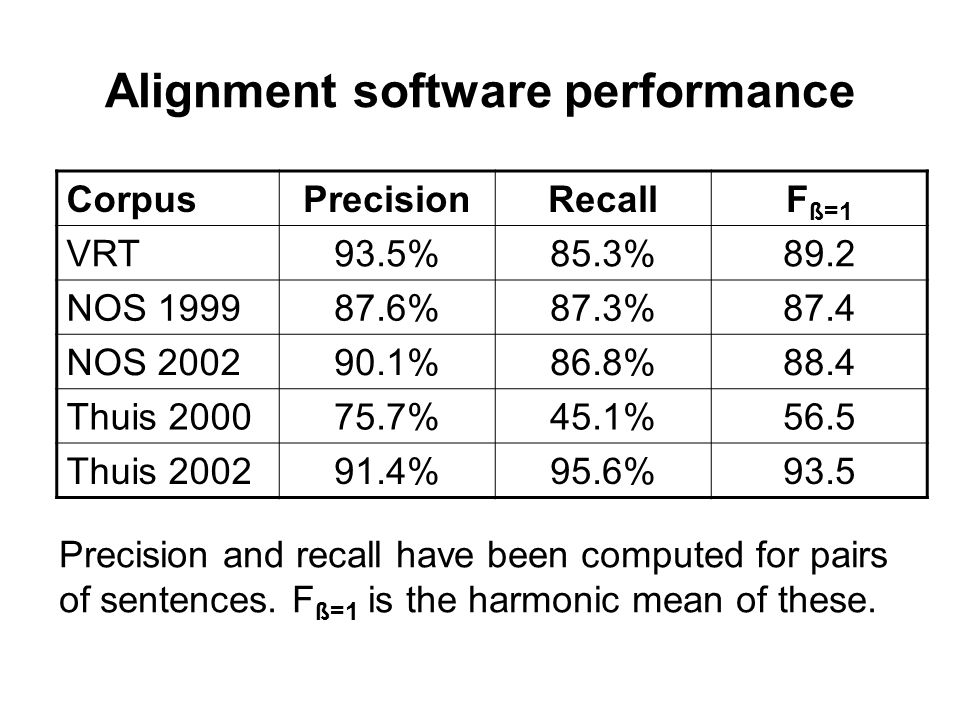 Alignment software performance Precision and recall have been computed for pairs of sentences.