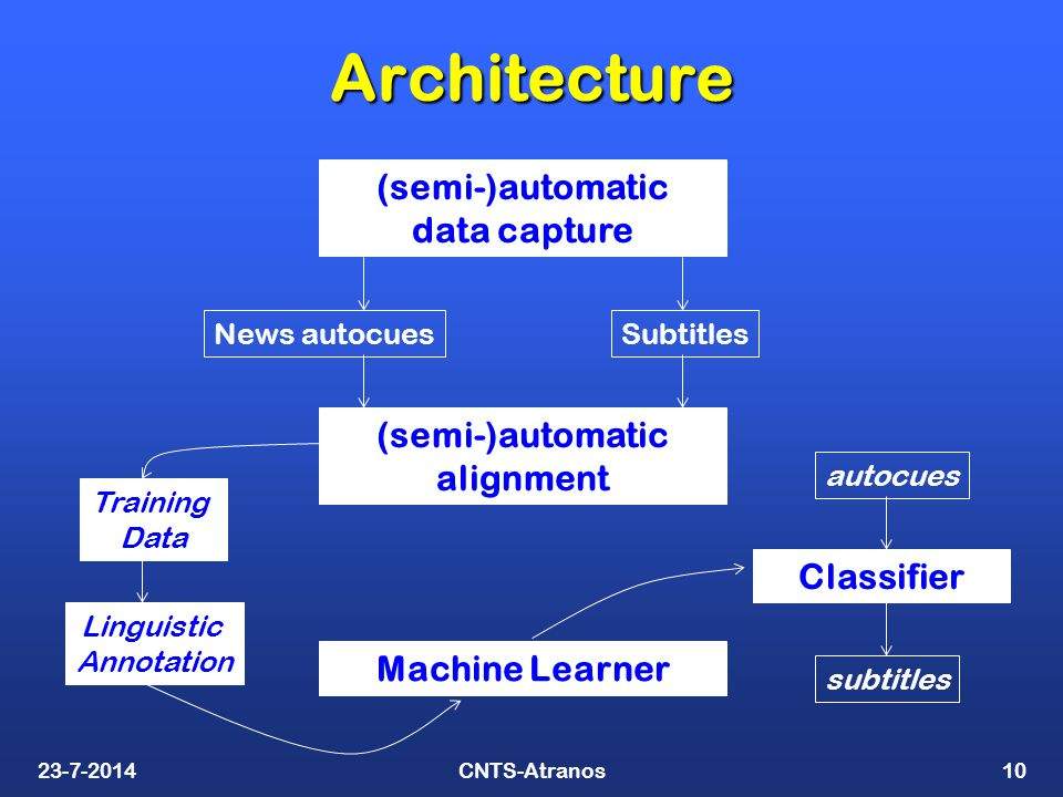 CNTS-Atranos10 Architecture News autocuesSubtitles (semi-)automatic alignment (semi-)automatic data capture Machine Learner Training Data Linguistic Annotation Classifier autocues subtitles