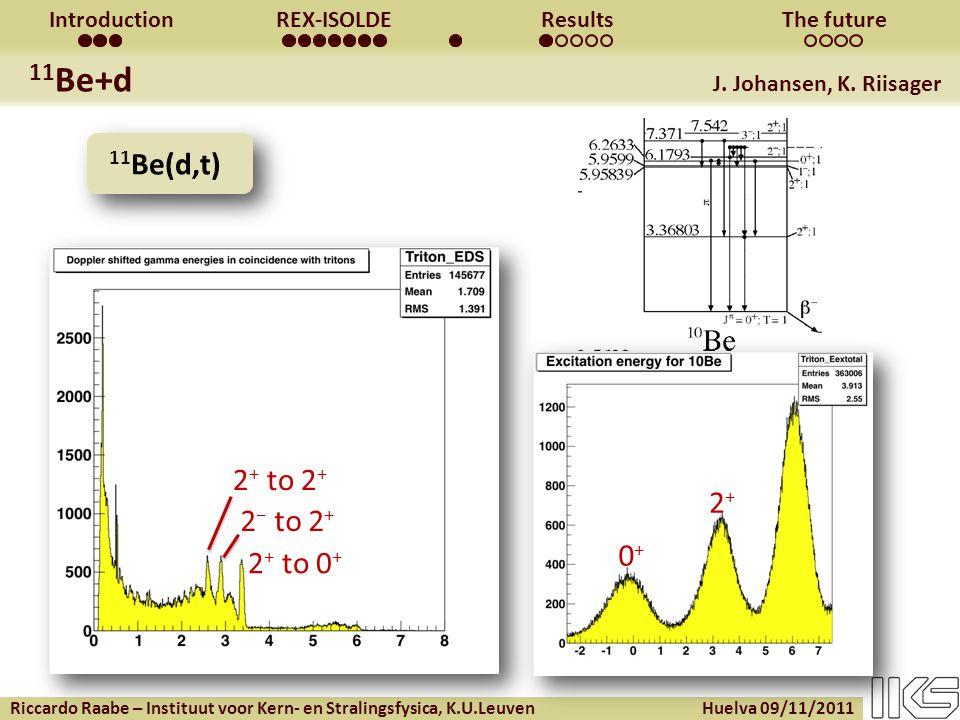 Riccardo Raabe – Instituut voor Kern- en Stralingsfysica, K.U.Leuven Huelva 09/11/2011 IntroductionREX-ISOLDEResultsThe future 11 Be+d J.